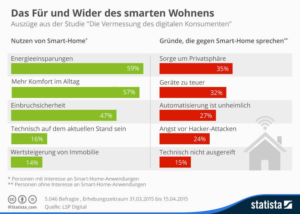 Smart Home Vorteile und Nachteile