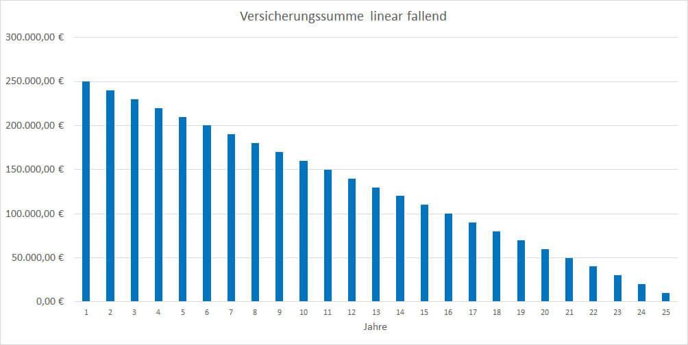 Eine Restschuldversicherung mit linear fallender Versicherungssumme