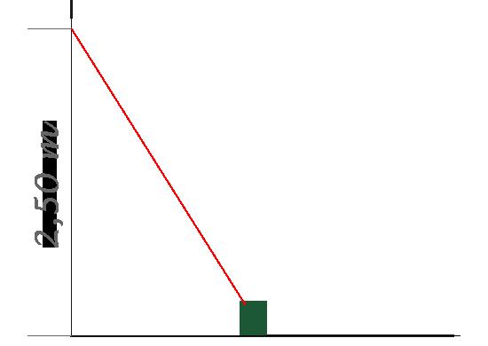 Indirekte Höhenmessung mit dem Bosch PLR 50 C
