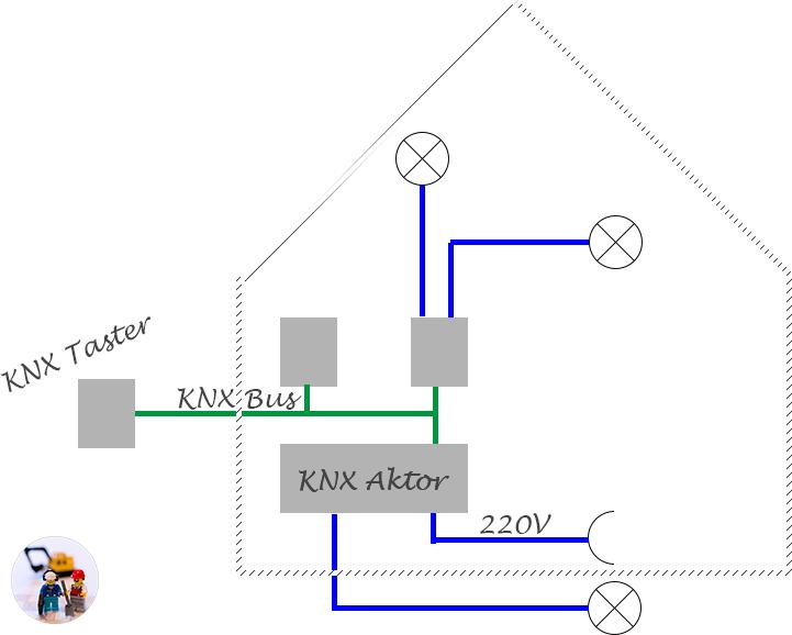 Wie funktioniert KNX? Eine Skizze