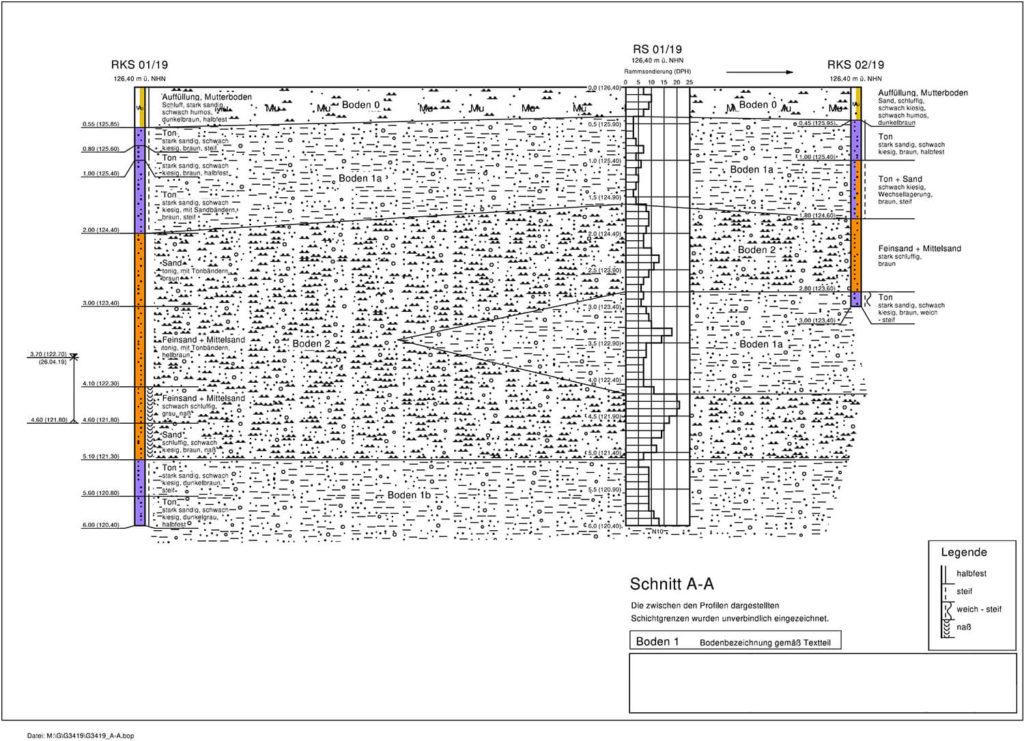 Baugrunduntersuchung Bodenaufschluss - Kosten & Ergebnisse