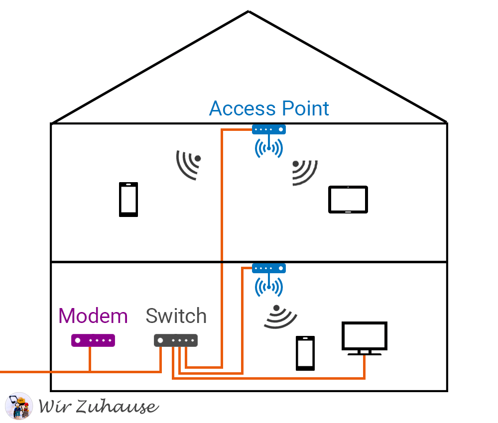 Planung für unser Heimnetzwerk im Neubau - Wir Zuhause