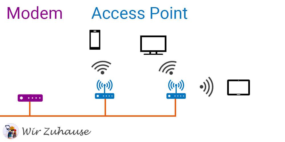 WiFi im Heimnetzwerk mit mehreren Access Points