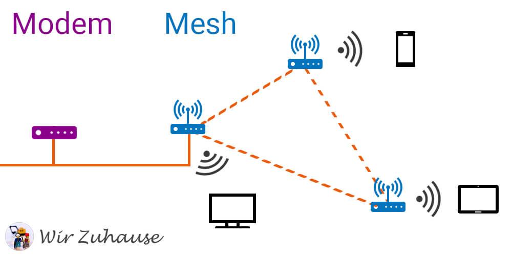 WiFi im Heimnetzwerk mit einer Mesh-Infrastruktur
