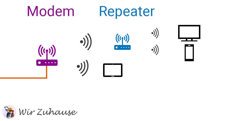 WiFi im Heimnetzwerk mit einem Repeater