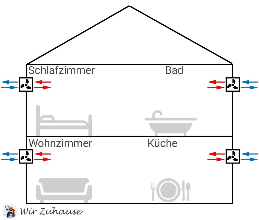 Dezentrale Wohnraumlüftung mit Wärmerückgewinnung