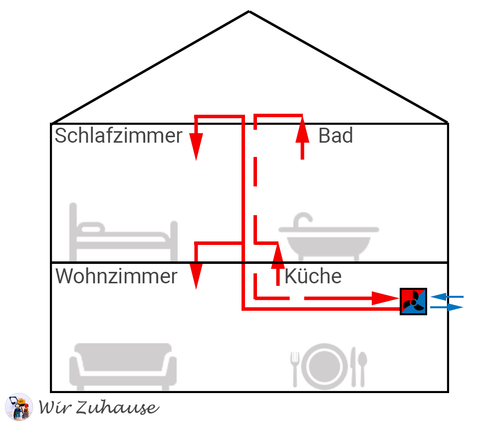 Zentrale Wohnraumlüftung mit Wärmerückgewinnung